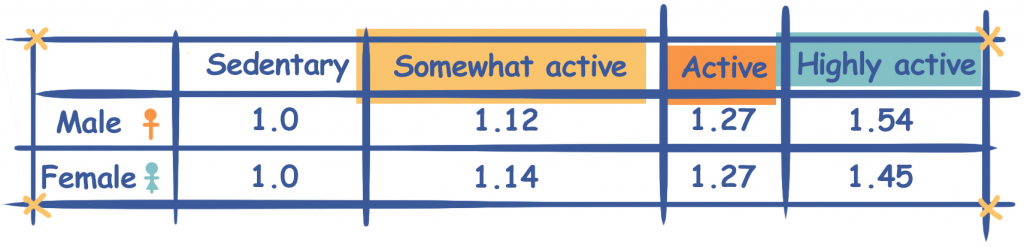 Activity Multiplier to Calculate Calorie Requirements