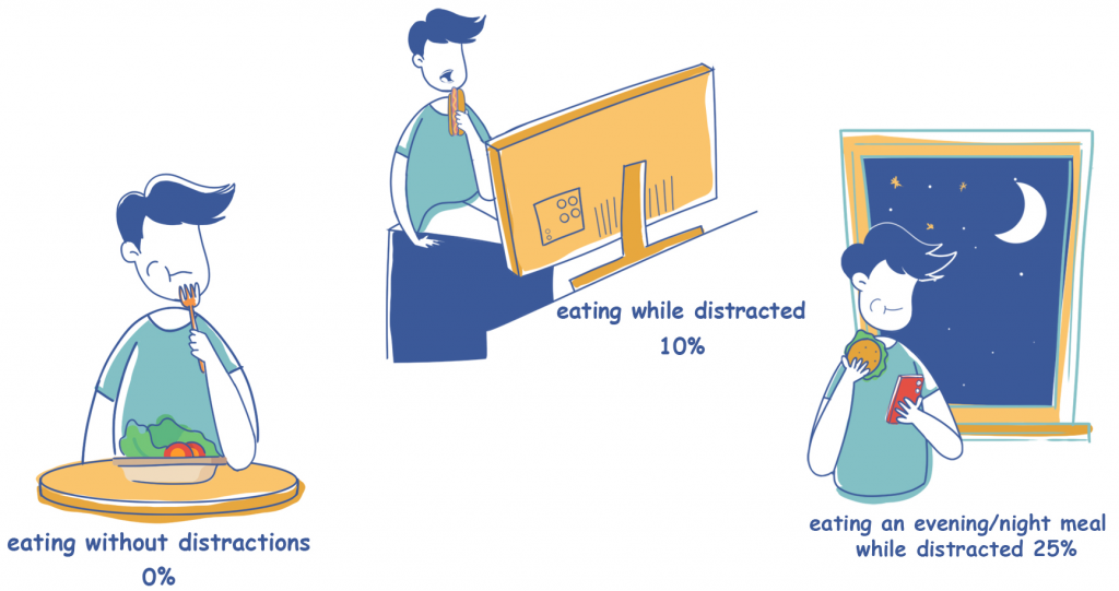 Caloric Intake Distracted vs Undistracted Meals
