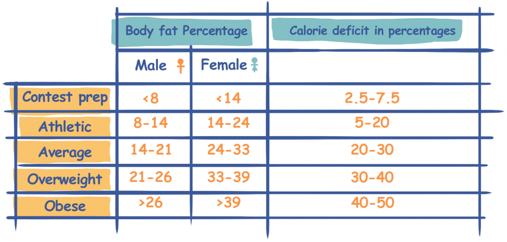 Calorie Deficit Target Based on Body Fat Percentage