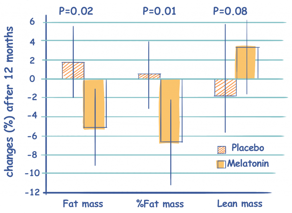 Changes in Fat Mass Between Melatonin Supplementation and a Placebo