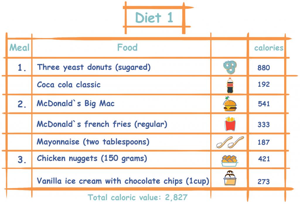 Diet 1 - High Calorie Density