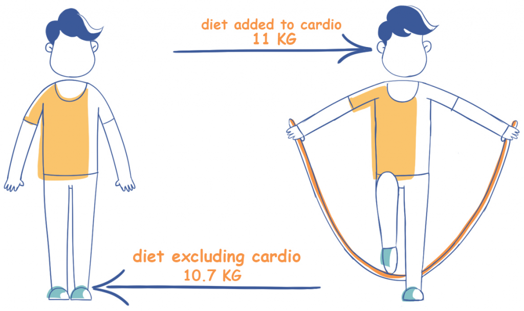 Weight Loss Results Between Doing and Not Doing Cardio