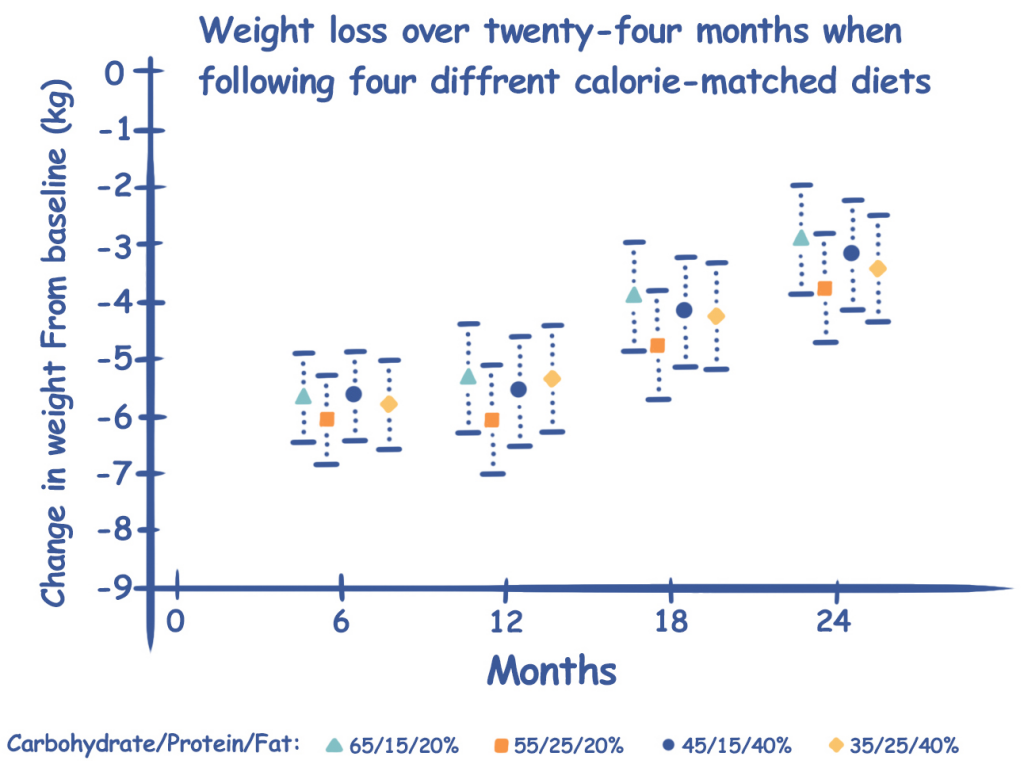 Weight Loss Results Four Calorie-Matched Diets