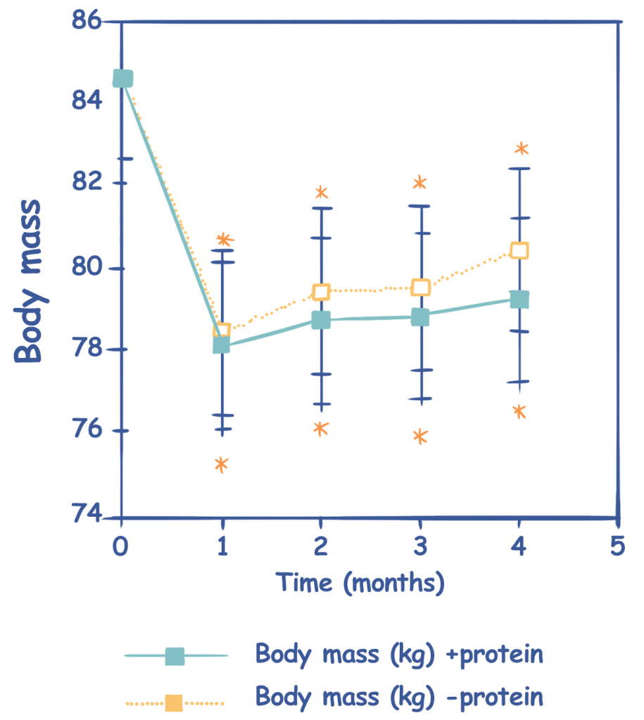 Weight Regain Rate Between Different Protein Intakes